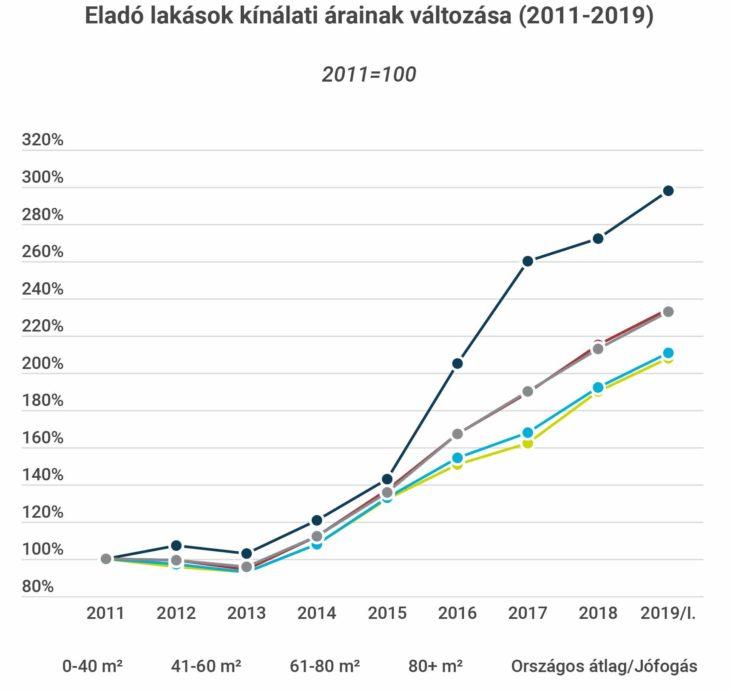 forrás: Lakhatási jelentés, Habitat 2019