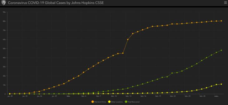 koronavírus adatok statisztika