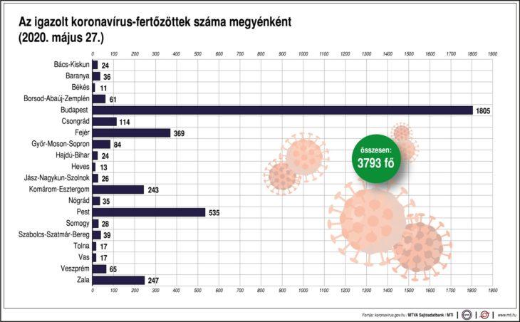 Az igazolt koronavírus-fertőzöttek száma megyénként(2020. május 27.) kép MTI