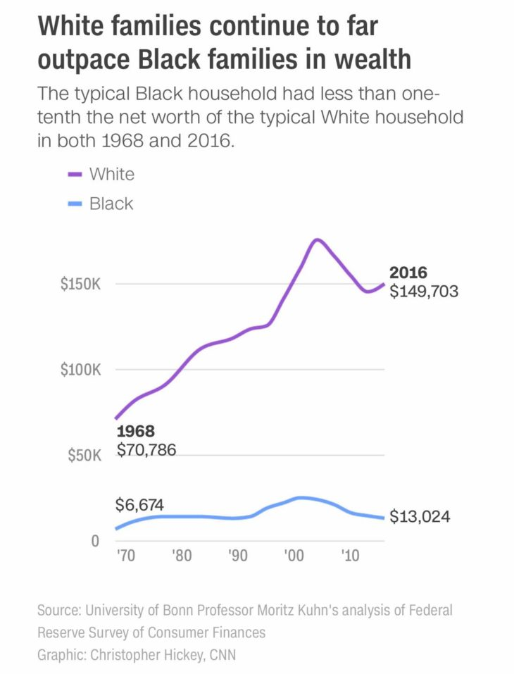 Fekete és fehér háztartások nettó vagyona az USA-ban